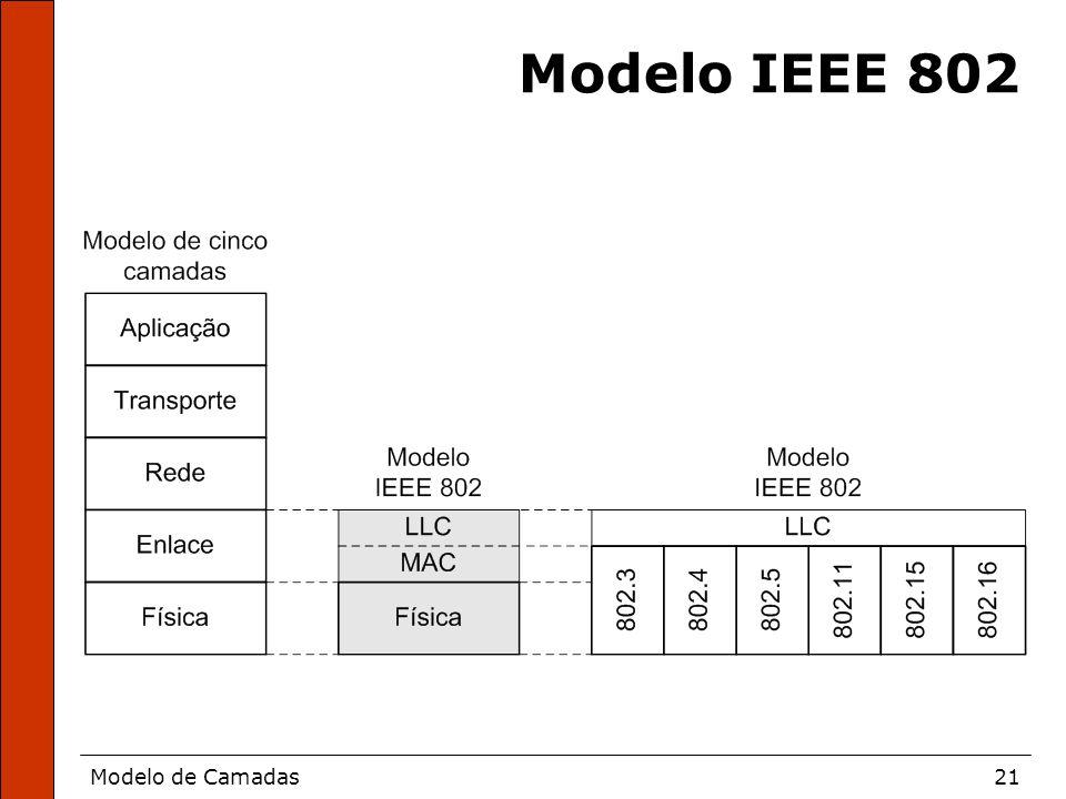 Modelo de Camadas21 Modelo IEEE 802