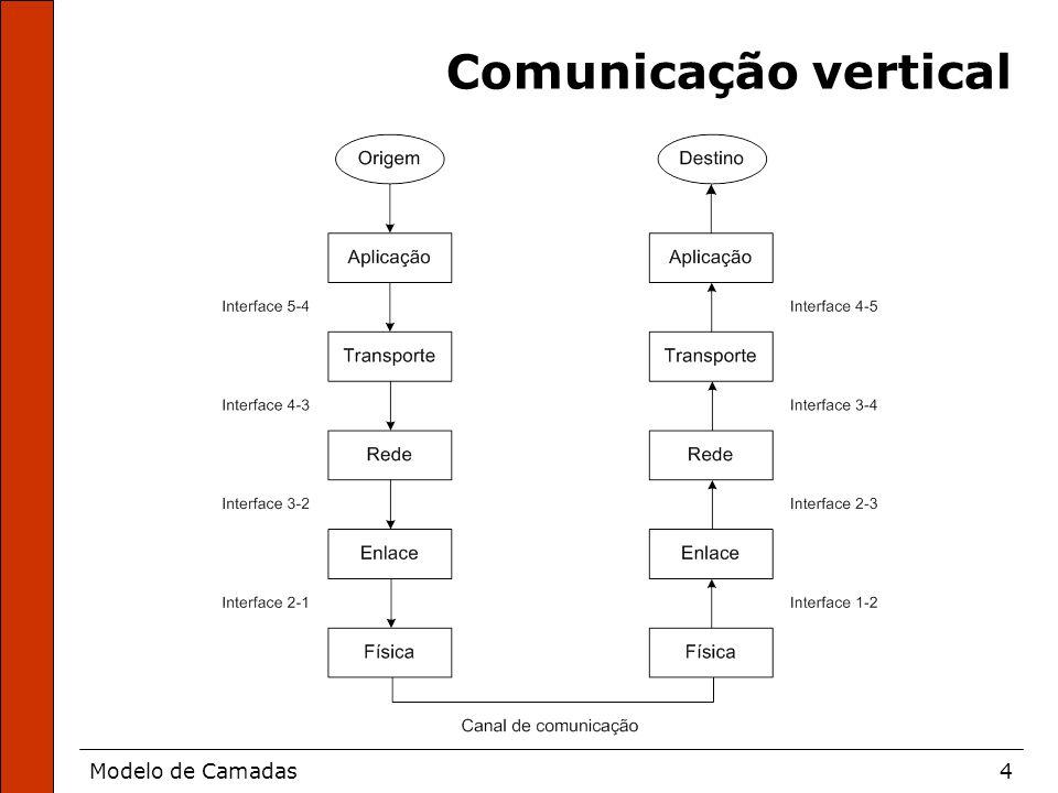 Modelo de Camadas5 Comunicação Horizontal