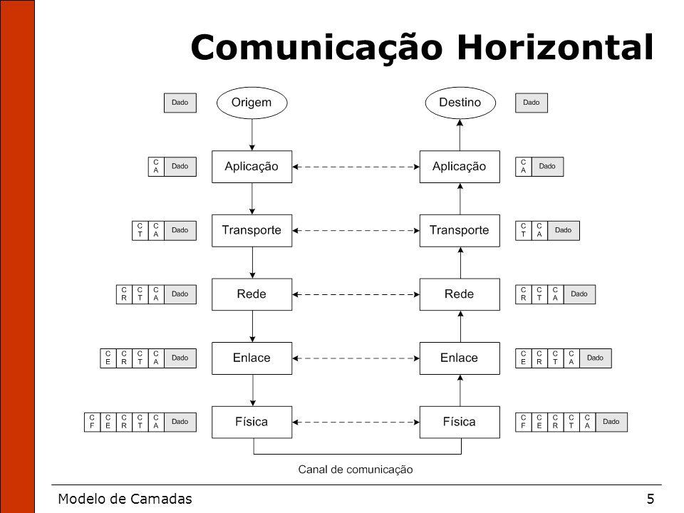 Modelo de Camadas16 Modelo Internet
