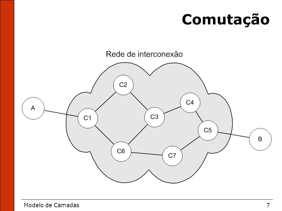 Modelo de Camadas7 Comutação