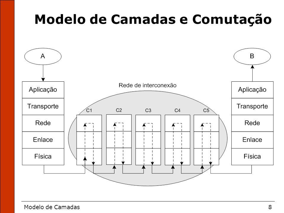 Modelo de Camadas8 Modelo de Camadas e Comutação