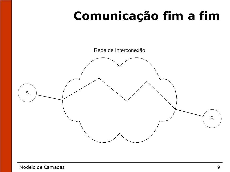 Modelo de Camadas9 Comunicação fim a fim