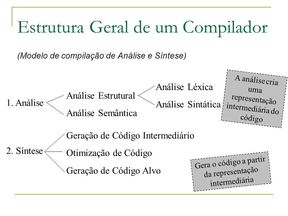 A análise cria uma representação intermediária do código Estrutura Geral de um Compilador (Modelo de compilação de Análise e Síntese) Análise Léxica A