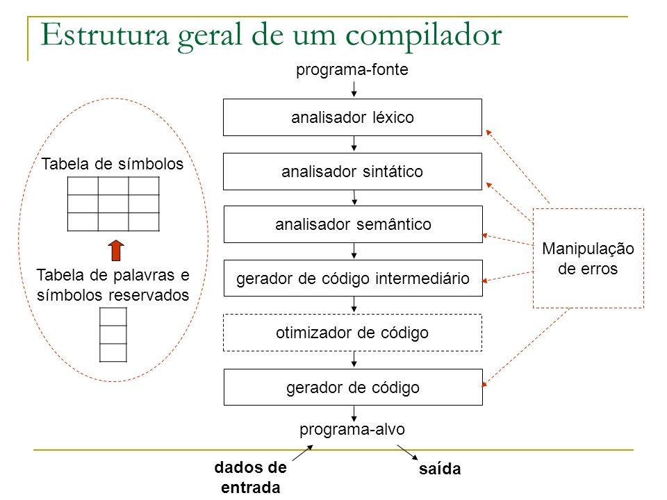 Estrutura geral de um compilador programa-fonte analisador léxico analisador sintático analisador semântico gerador de código intermediário otimizador de código gerador de código programa-alvo Tabela de símbolos Tabela de palavras e símbolos reservados Manipulação de erros dados de entrada saída