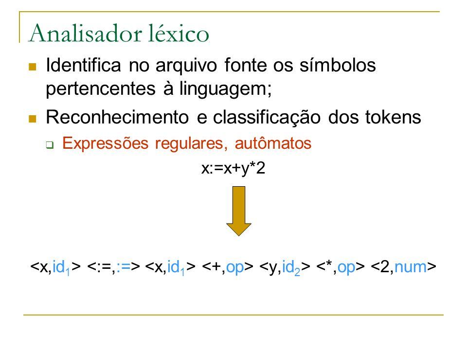 Analisador léxico Identifica no arquivo fonte os símbolos pertencentes à linguagem; Reconhecimento e classificação dos tokens Expressões regulares, autômatos x:=x+y*2