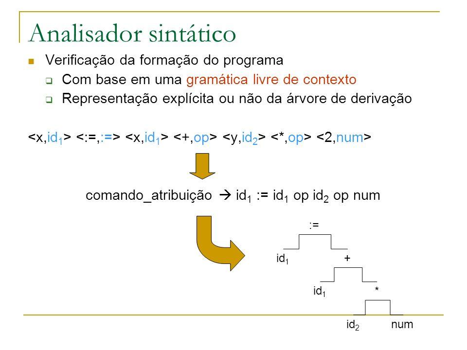 Analisador sintático Verificação da formação do programa Com base em uma gramática livre de contexto Representação explícita ou não da árvore de derivação comando_atribuição id 1 := id 1 op id 2 op num := id 1 + * id 2 num