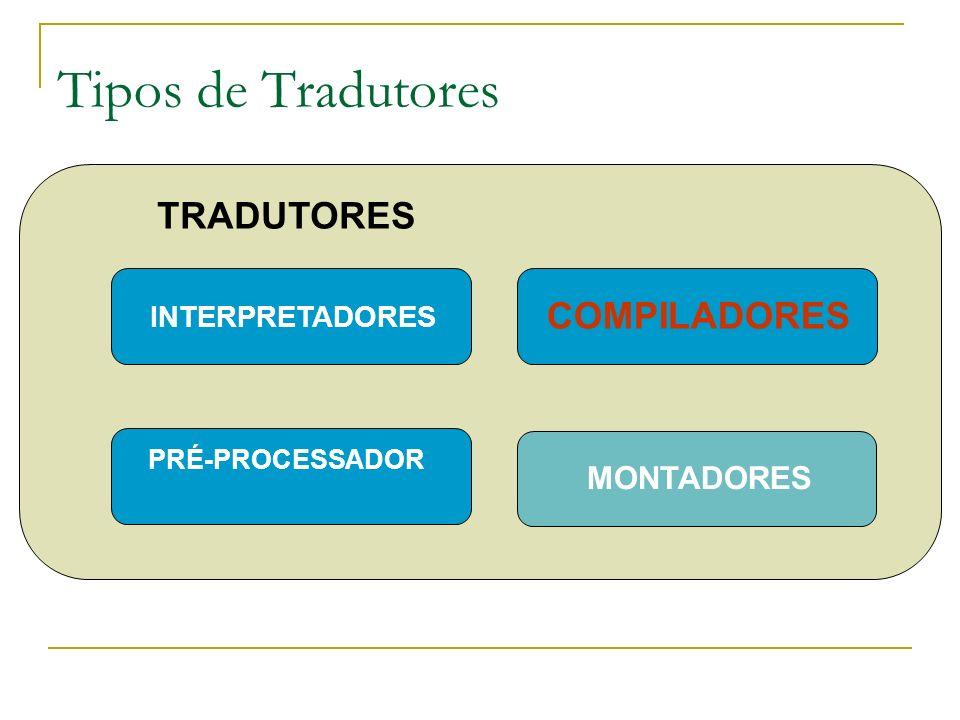 Tipos de Tradutores TRADUTORES INTERPRETADORES PRÉ-PROCESSADOR COMPILADORES MONTADORES