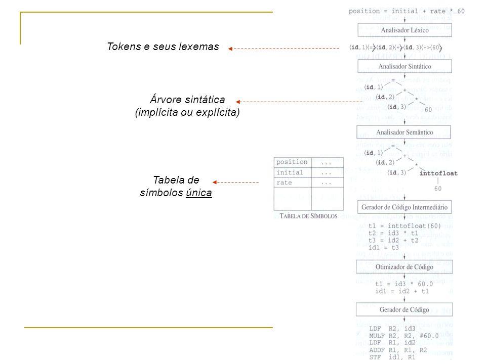 Tokens e seus lexemas Árvore sintática (implícita ou explícita) Tabela de símbolos única