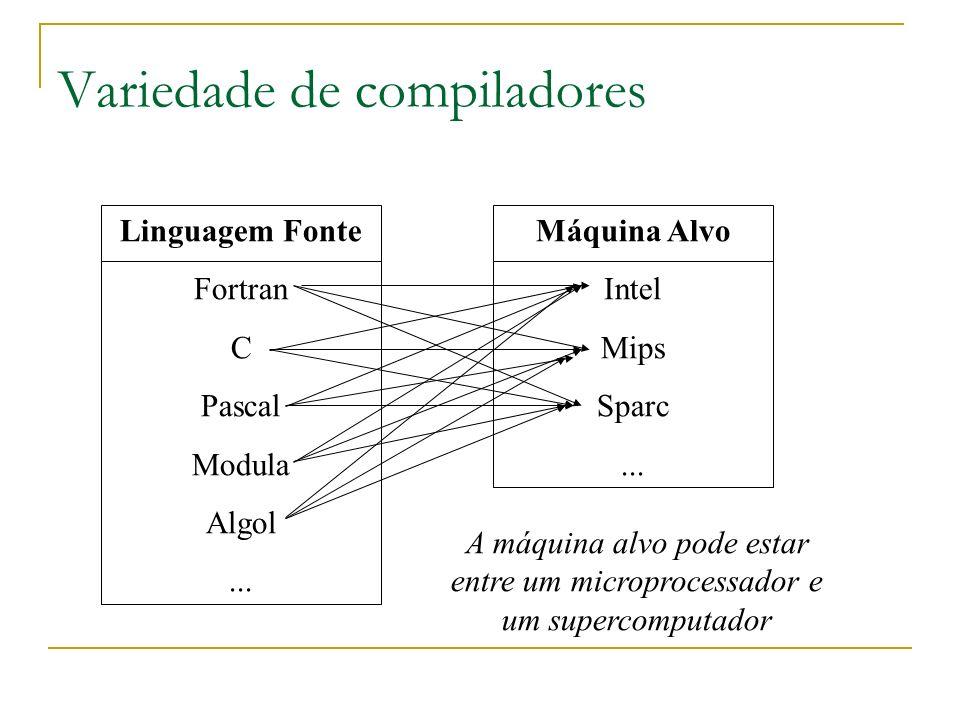 Variedade de compiladores Linguagem Fonte Fortran C Pascal Modula Algol... Máquina Alvo Intel Mips Sparc... A máquina alvo pode estar entre um micropr