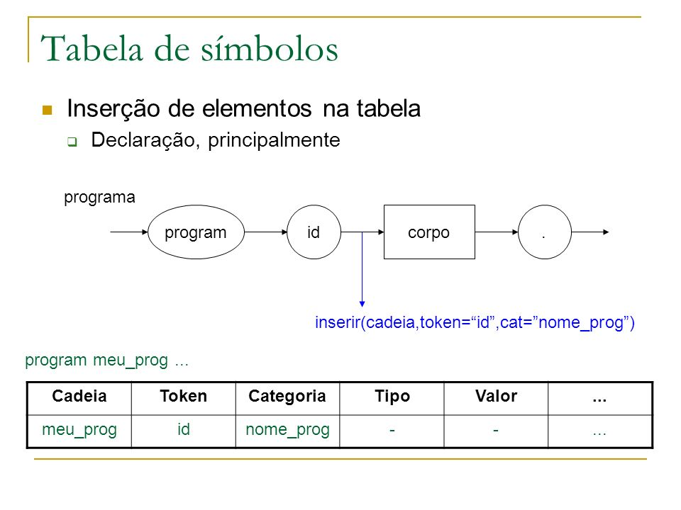 Tabela de símbolos programidcorpo. programa inserir(cadeia,token=id,cat=nome_prog) CadeiaTokenCategoriaTipoValor... meu_progidnome_prog--... program m
