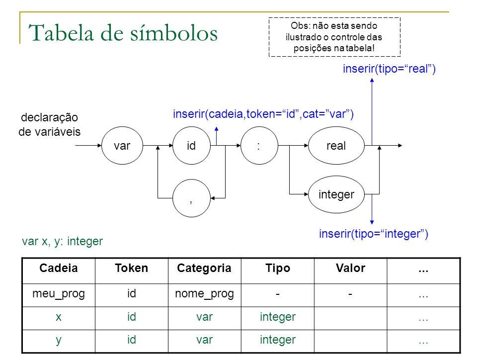 Tabela de símbolos varidreal declaração de variáveis inserir(cadeia,token=id,cat=var) CadeiaTokenCategoriaTipoValor... meu_progidnome_prog--... xidvar