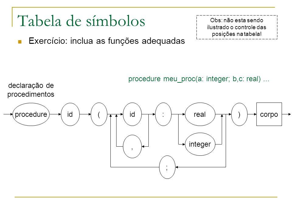 Tabela de símbolos Exercício: inclua as funções adequadas procedure idreal declaração de procedimentos, : integer id ( ) corpo ; Obs: não esta sendo i