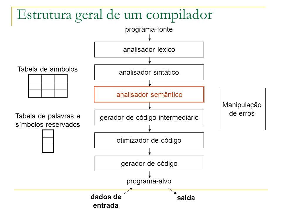 Tabela de símbolos Tratamento de escopo Como diferenciar variáveis globais de locais Tratamento de variáveis de mesmo nome, mas de escopos diferentes program meu_prog var x, y: integer procedure meu_proc(x: integer) var y: real begin read(y); x:=x+y end; begin read(y); x:=x*y end.