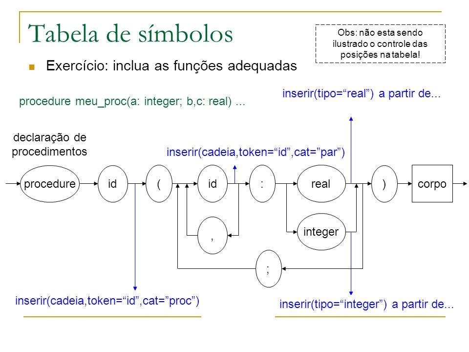 Tabela de símbolos Exercício: inclua as funções adequadas procedure idreal declaração de procedimentos, : integer id ( ) corpo ; inserir(cadeia,token=
