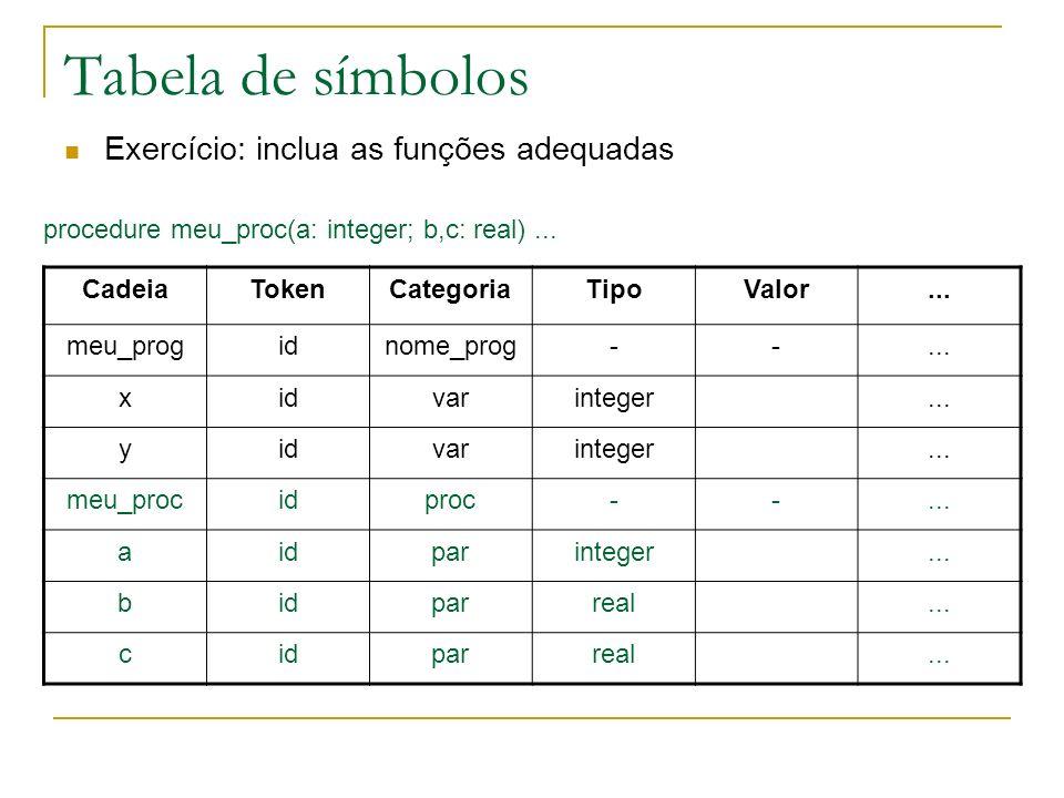Tabela de símbolos Exercício: inclua as funções adequadas CadeiaTokenCategoriaTipoValor... meu_progidnome_prog--... xidvarinteger... yidvarinteger...