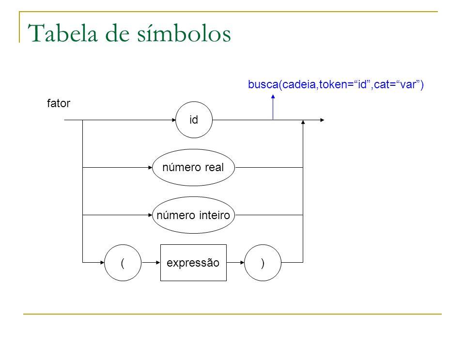 Tabela de símbolos id fator número real número inteiro ( expressão ) busca(cadeia,token=id,cat=var)