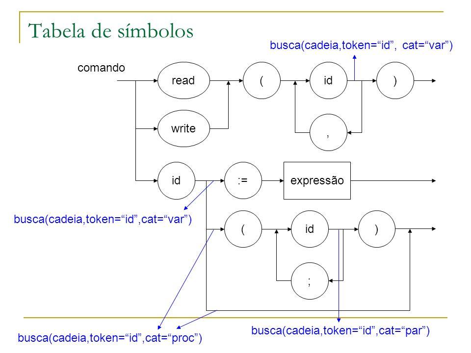 Tabela de símbolos comando read write ( ) id, := id expressão ( ) id ; busca(cadeia,token=id, cat=var) busca(cadeia,token=id,cat=proc) busca(cadeia,to