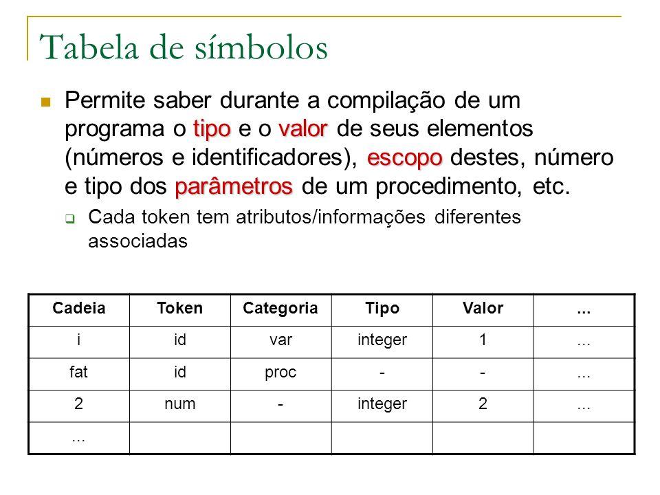 Tabela de símbolos Exemplo de atributos de identificador de variável Tipo de variável (inteira, real, etc.), nome da variável, endereço na memória, escopo (global, local, etc.), etc.