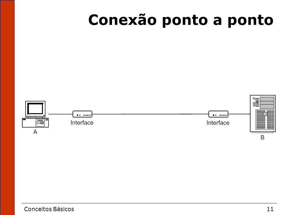 Conceitos Básicos11 Conexão ponto a ponto