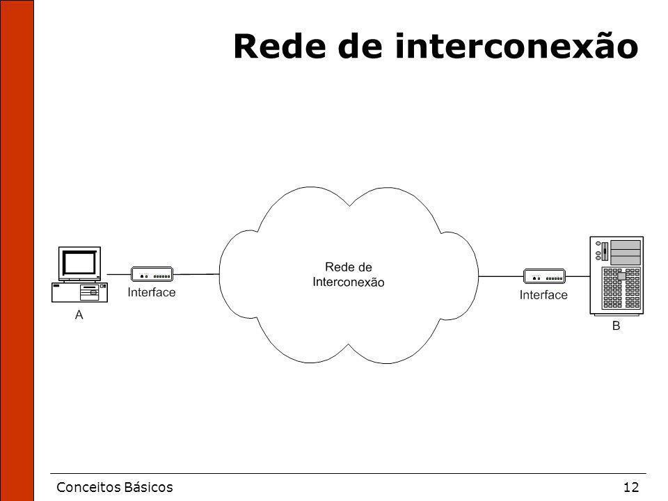 Conceitos Básicos12 Rede de interconexão