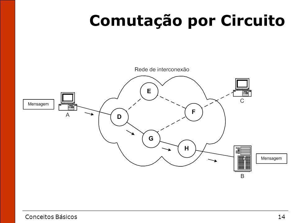 Conceitos Básicos14 Comutação por Circuito