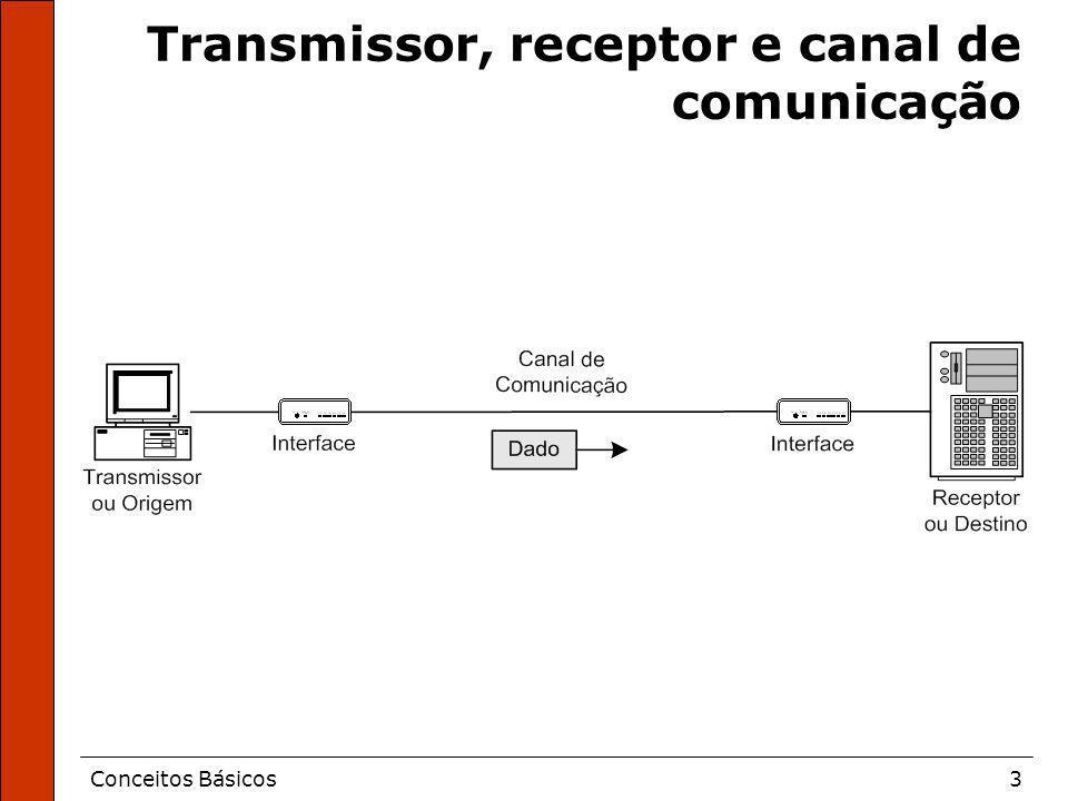 Conceitos Básicos3 Transmissor, receptor e canal de comunicação
