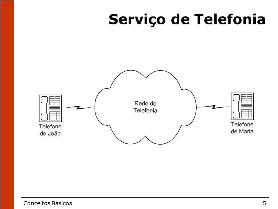 Conceitos Básicos5 Serviço de Telefonia