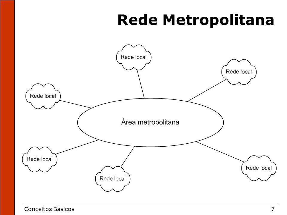 Conceitos Básicos7 Rede Metropolitana