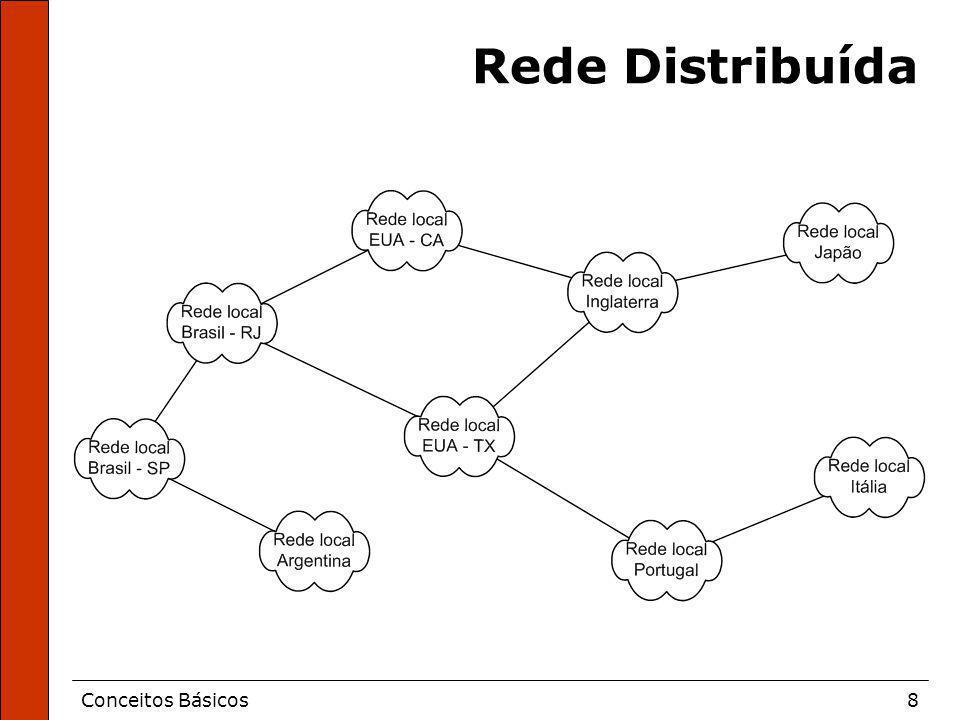 Conceitos Básicos8 Rede Distribuída