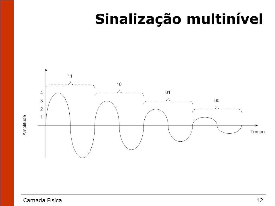 Camada Física12 Sinalização multinível