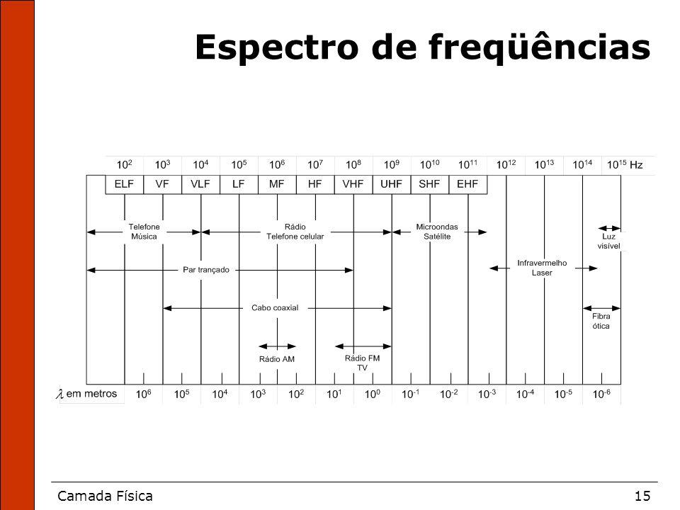 Camada Física15 Espectro de freqüências