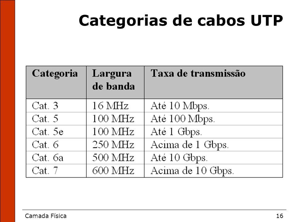 Camada Física16 Categorias de cabos UTP
