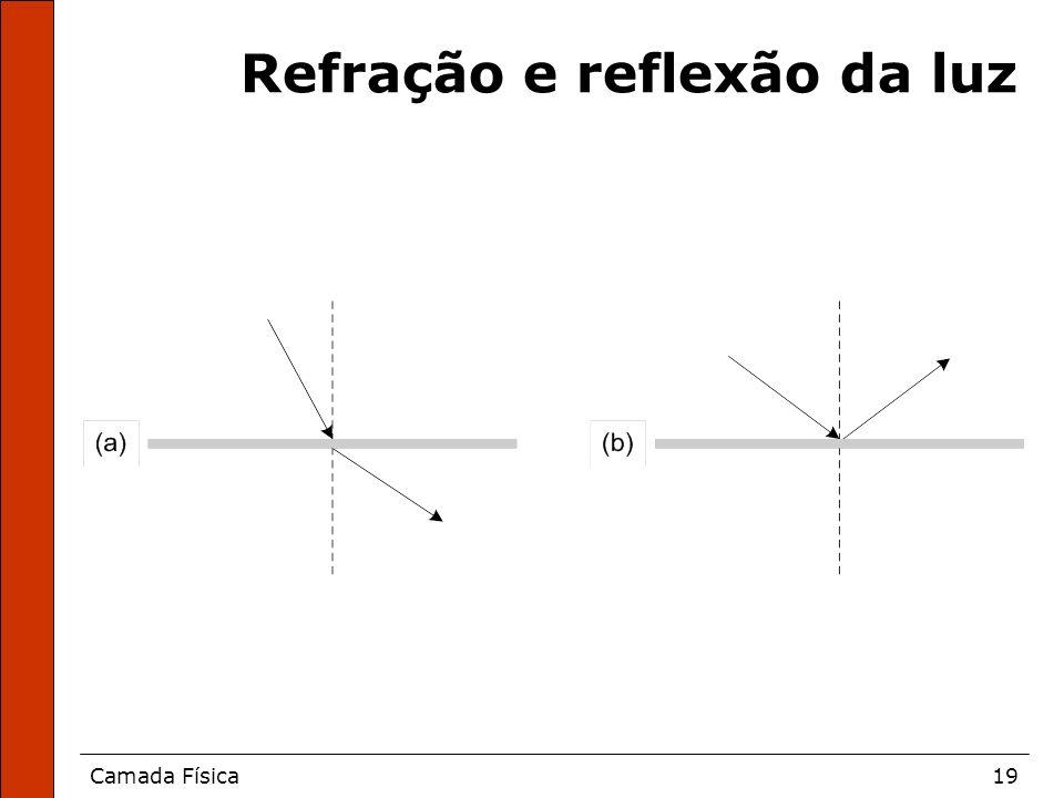 Camada Física19 Refração e reflexão da luz