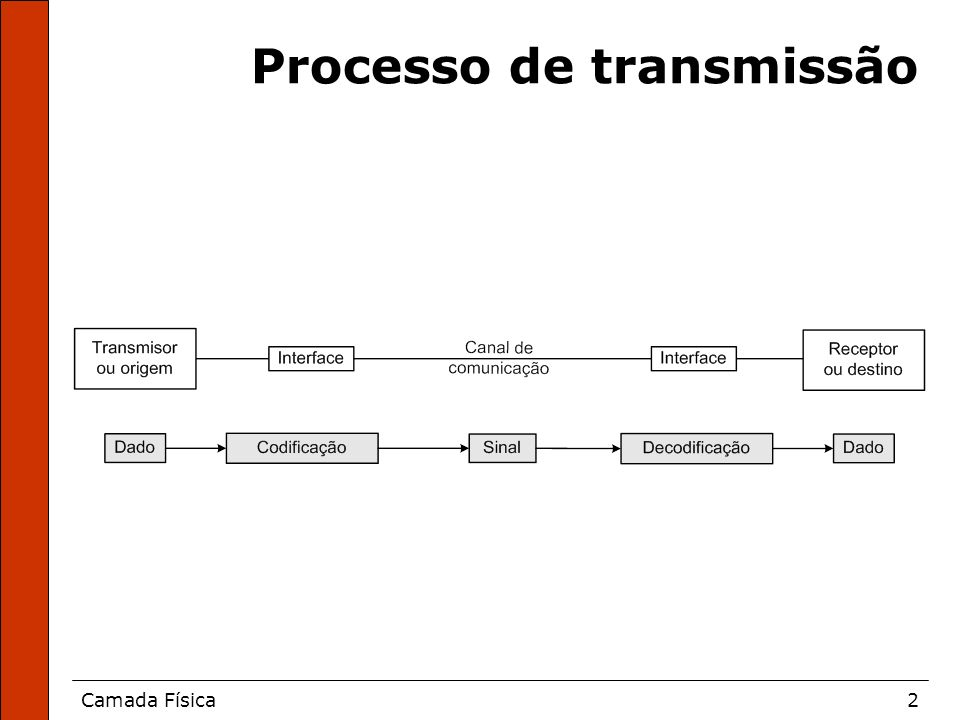 Camada Física43 Transmissão simplex
