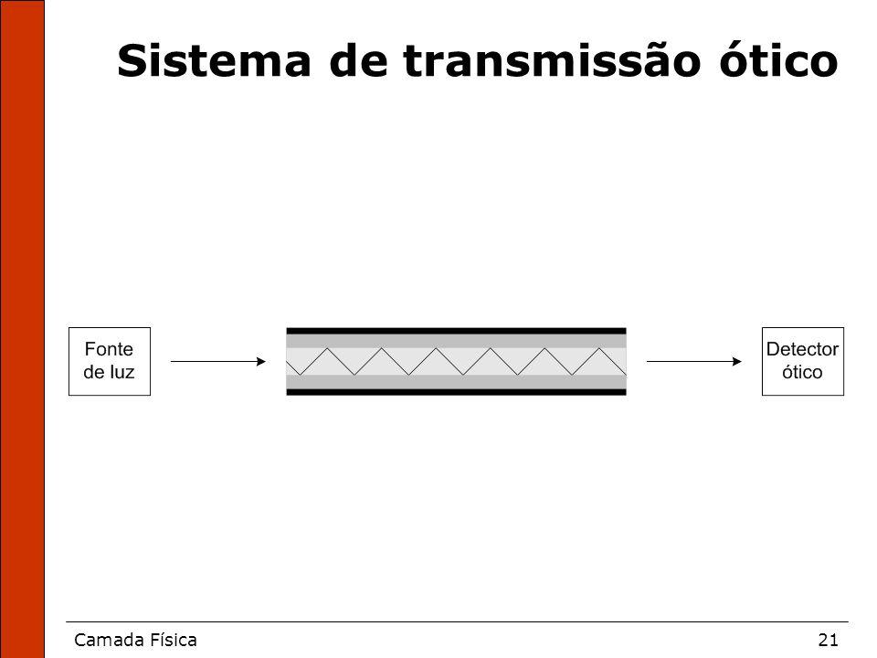 Camada Física21 Sistema de transmissão ótico