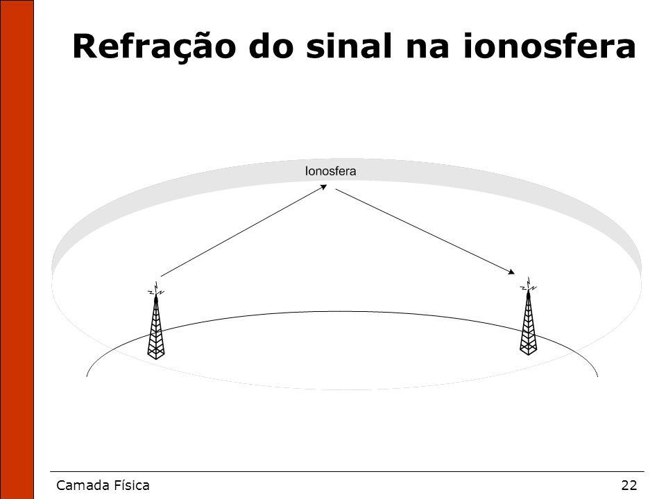Camada Física22 Refração do sinal na ionosfera