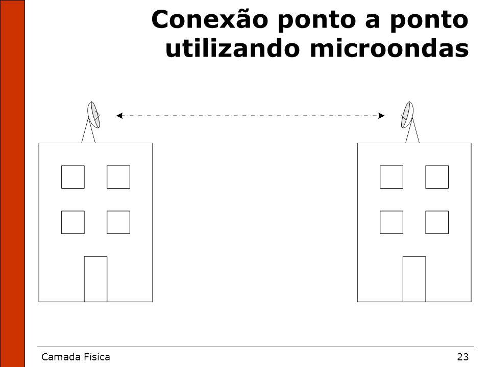 Camada Física23 Conexão ponto a ponto utilizando microondas