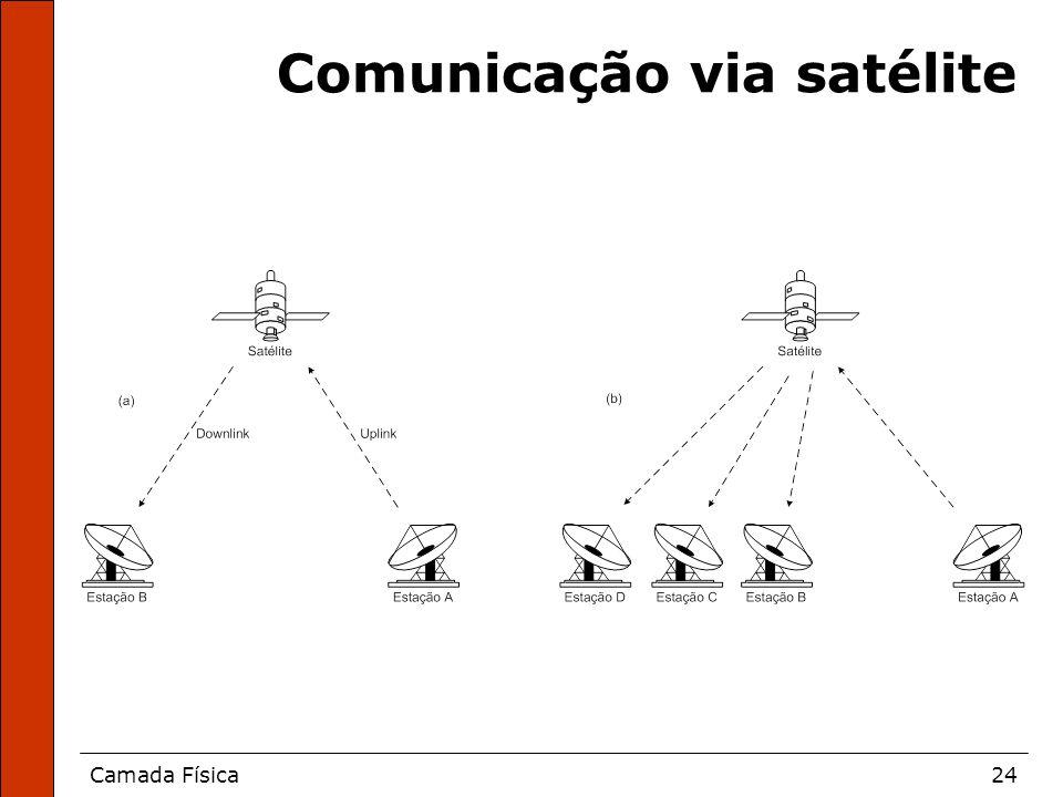 Camada Física24 Comunicação via satélite