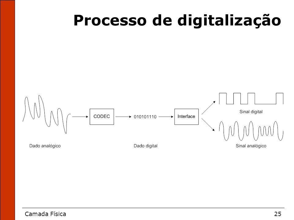 Camada Física25 Processo de digitalização