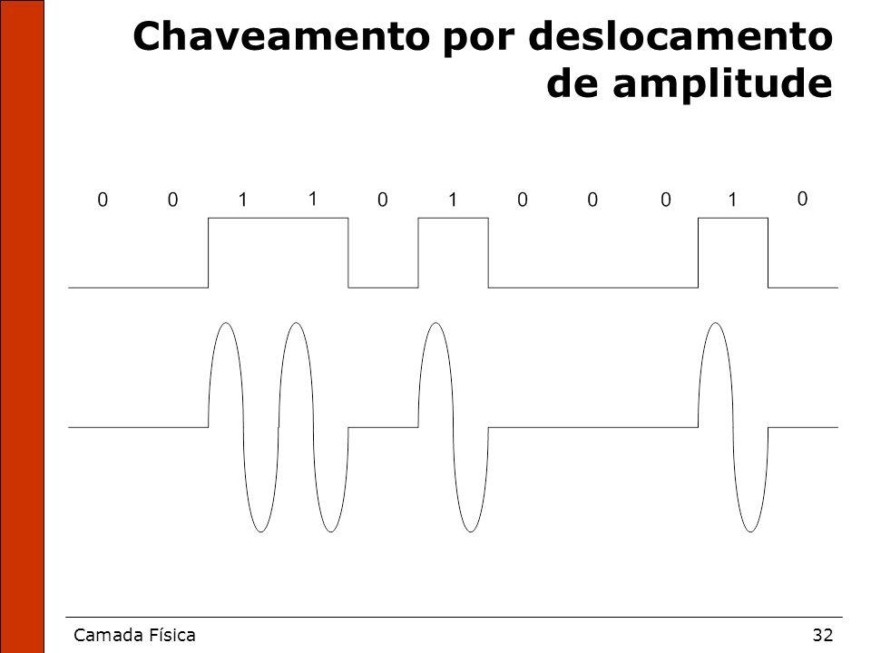 Camada Física32 Chaveamento por deslocamento de amplitude