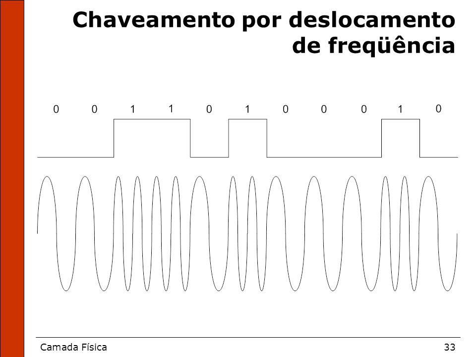Camada Física33 Chaveamento por deslocamento de freqüência