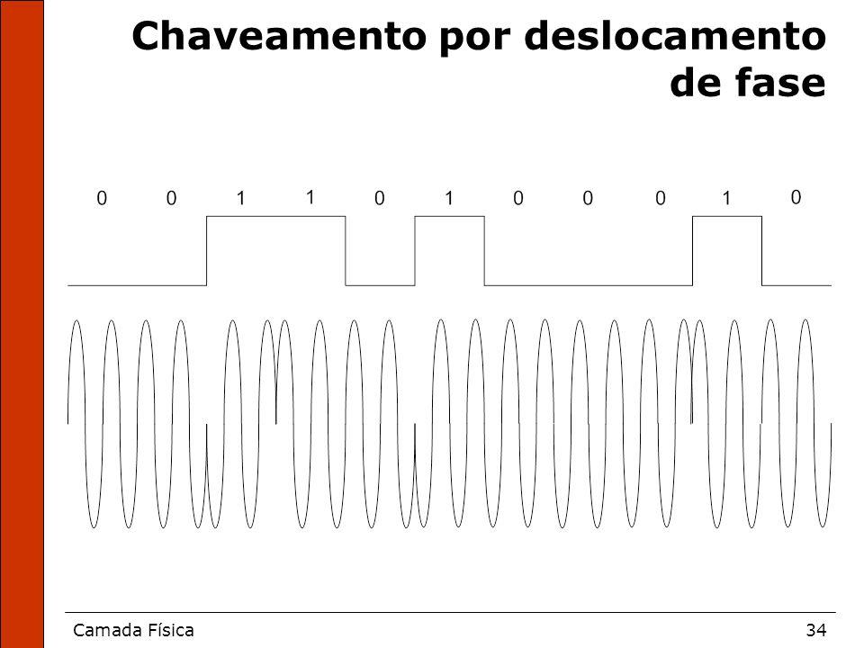 Camada Física34 Chaveamento por deslocamento de fase