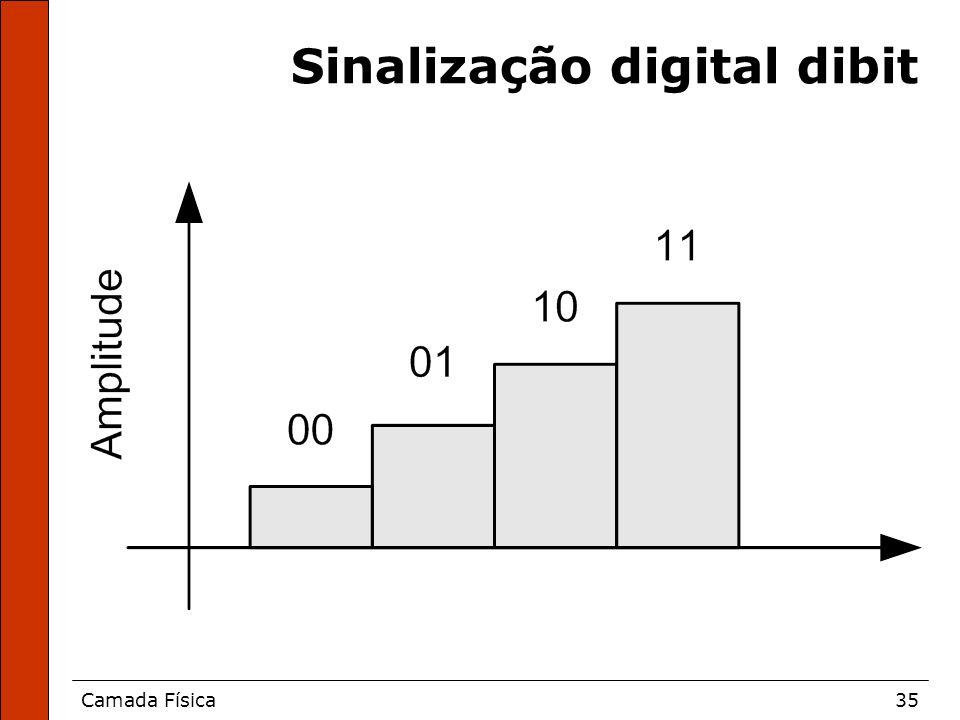 Camada Física35 Sinalização digital dibit