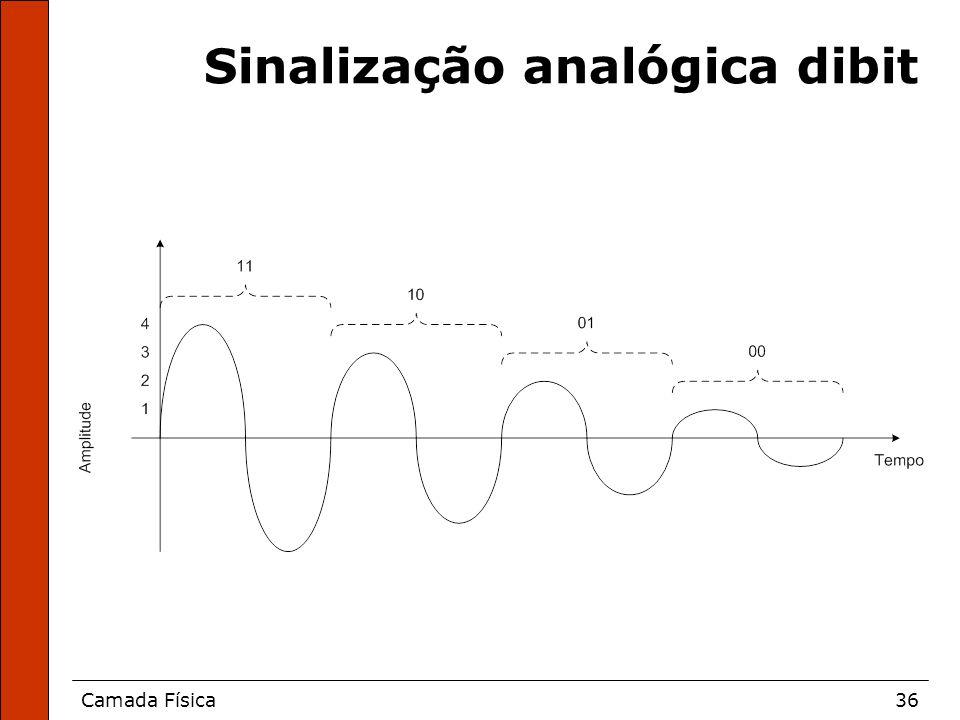 Camada Física36 Sinalização analógica dibit