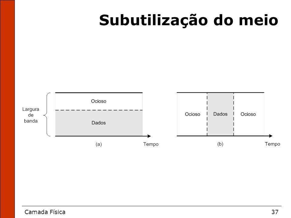 Camada Física37 Subutilização do meio