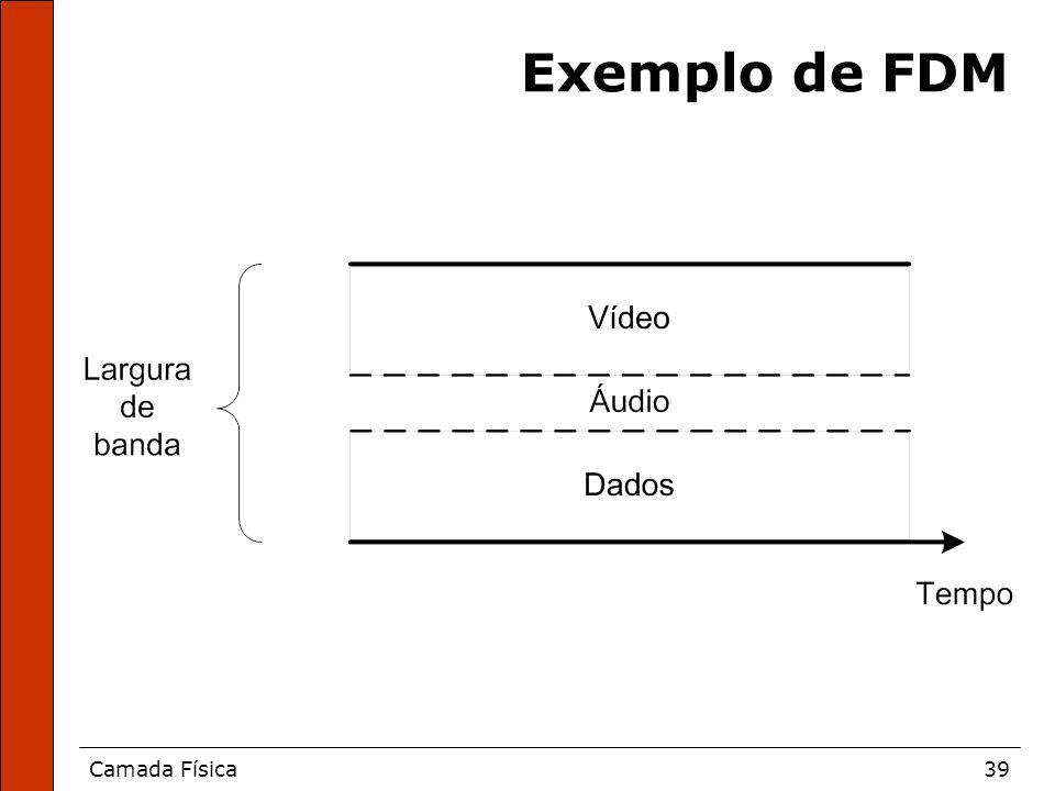 Camada Física39 Exemplo de FDM