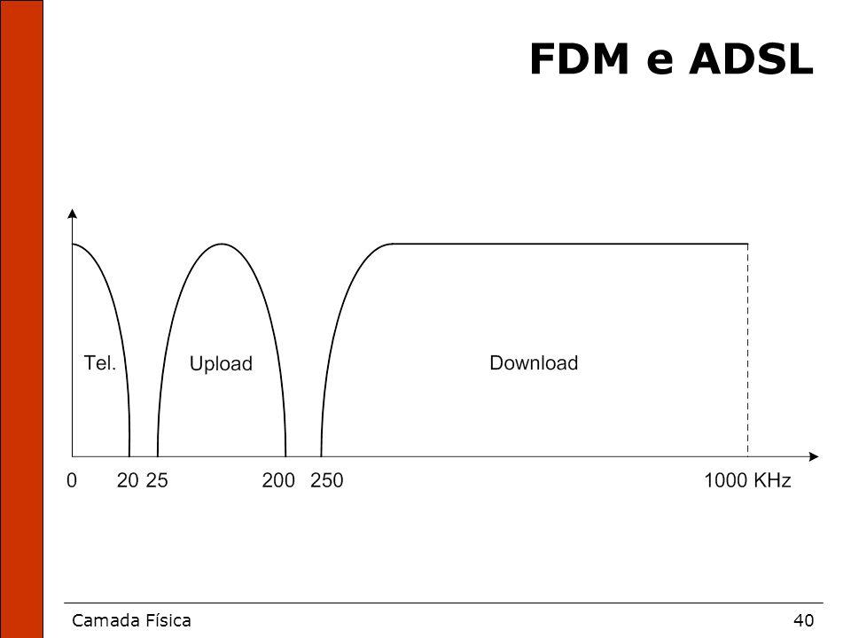 Camada Física40 FDM e ADSL