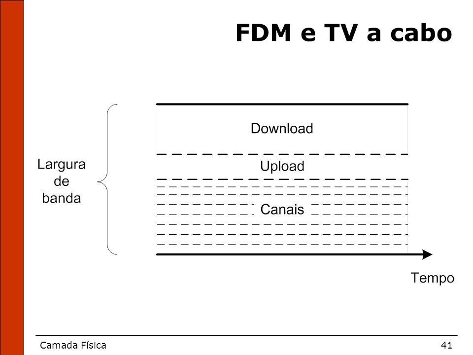 Camada Física41 FDM e TV a cabo