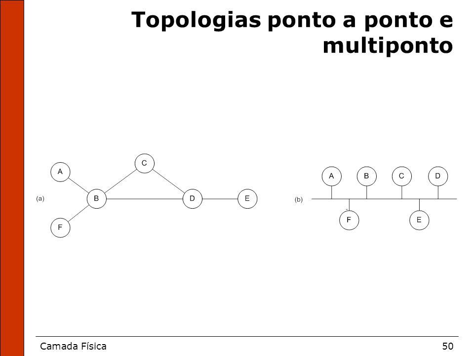 Camada Física50 Topologias ponto a ponto e multiponto