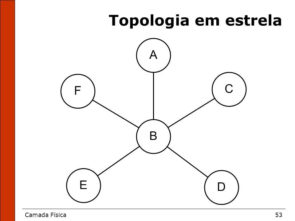 Camada Física53 Topologia em estrela
